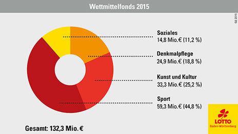 /?proxy=REDAKTION/Business/Business-News/Lotto-Wettmittelfonds-464x261.jpg